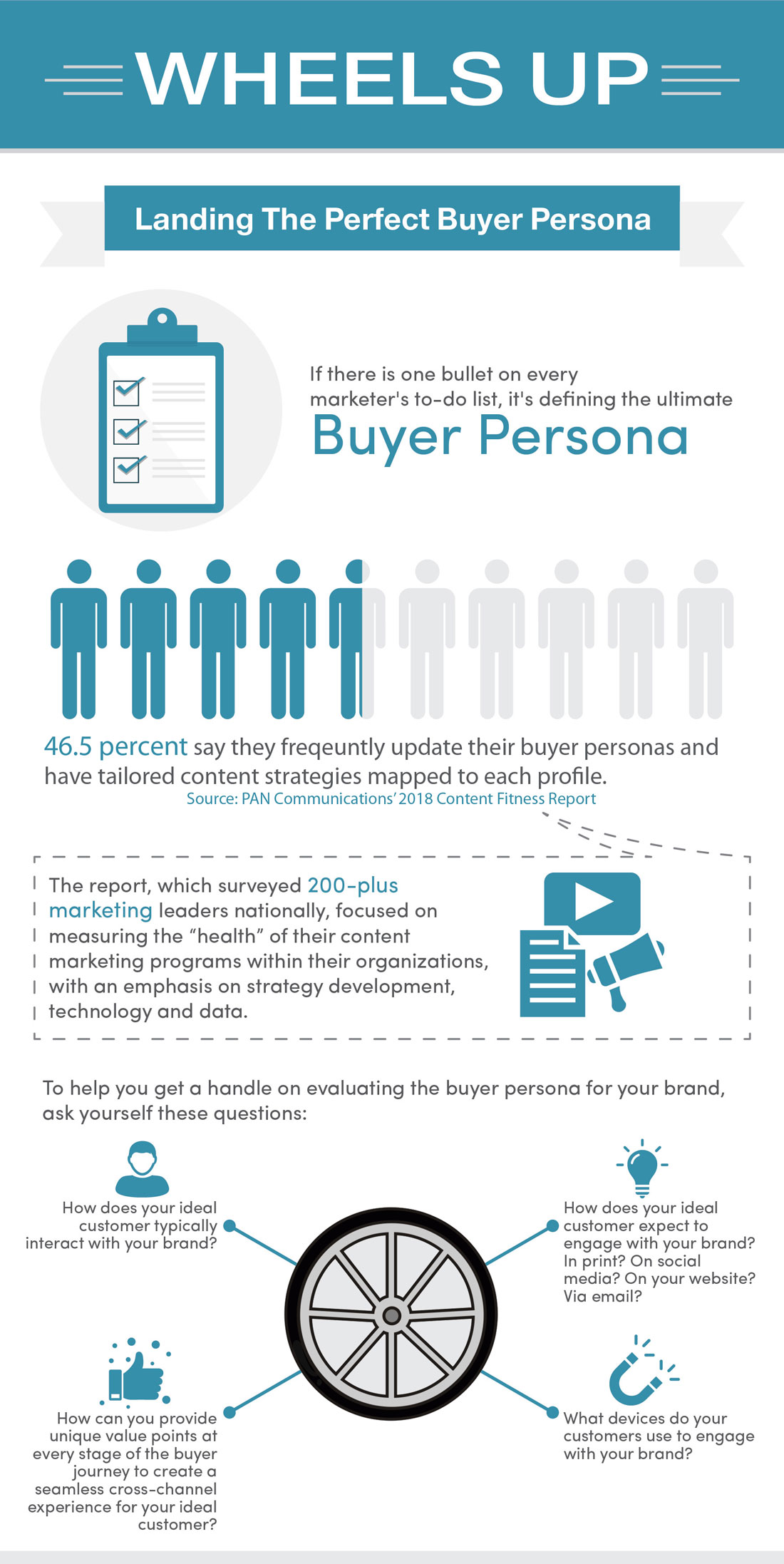 buyers personas infographic